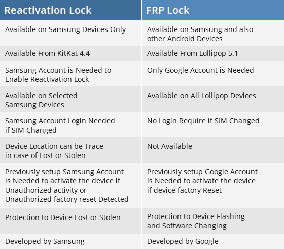 Difference Between Samsung Reactivation Lock & FRP Lock